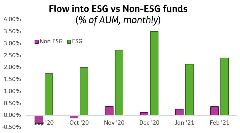 ESG fund flows