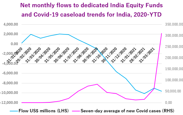 India equityfunds