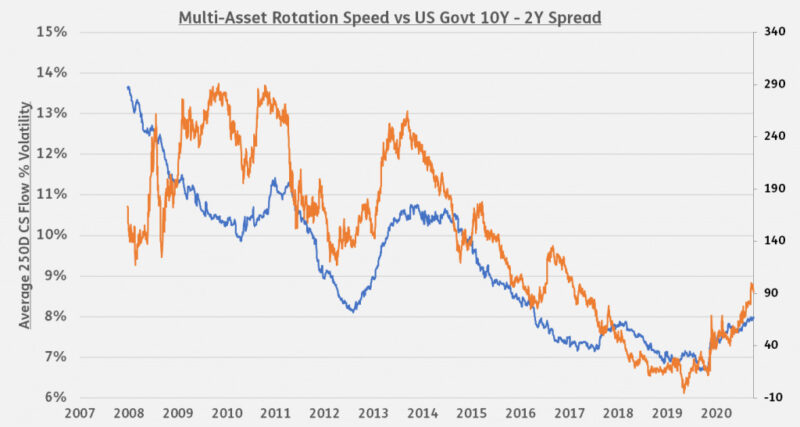 Multi-asset rotation