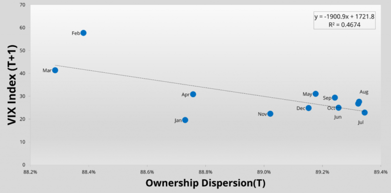 Ownership dispersion